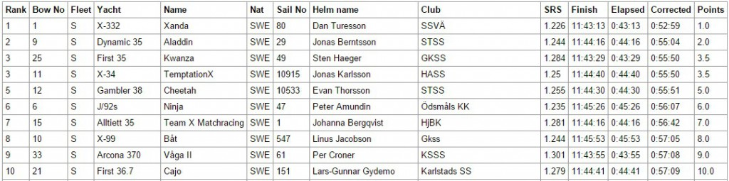 Resultat small fleet, race 1